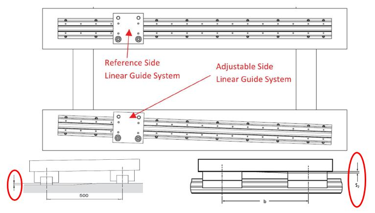 Linear Guide System