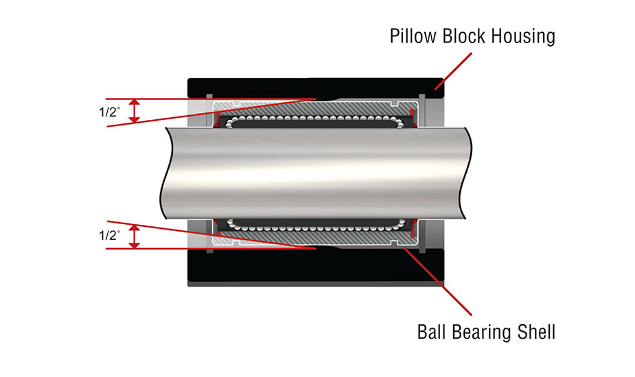 Closed Twin Ball Bearing Pillow Block (Inch) Self-aligning