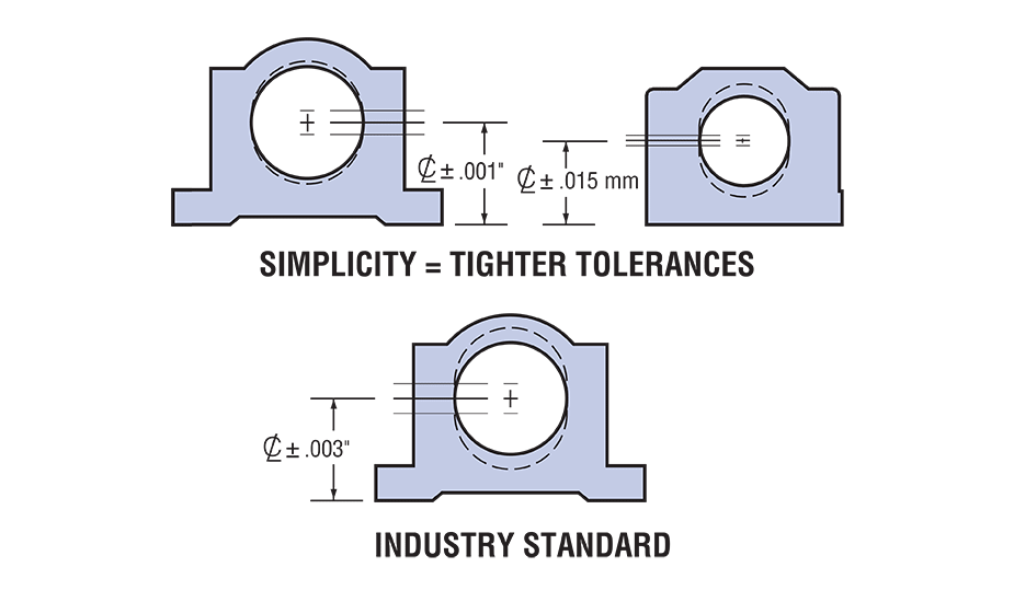 Closed Plain Linear Pillow Block (Metric) Tolerances Diagram