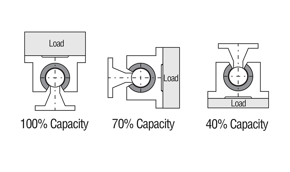 Closed Twin Plain Linear Pillow Block (Inch) Load Capacity Diagram