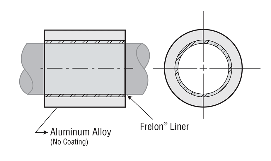 Simplicity Sleeve Plain Bearing Inch
